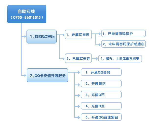 腾讯客服-自助服务专线电话流程图