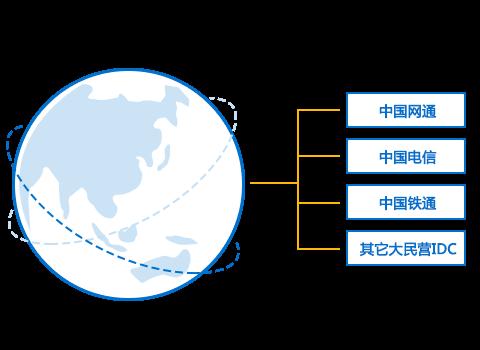 redis 存储树形结构