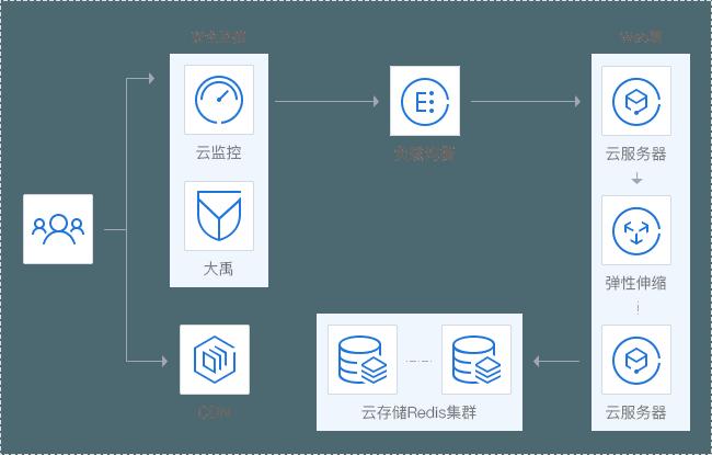 微信小程序框架提供了wxml/wxss/js api便于开发者,尤其是web开发者快速地创建自己的小程序,但微信小程序本质上与web开发模式存在区别,其中最为明显的区别之一是微信小程序采用程序包上传的方式提交,微信加载程序包到本地,使用时微信直接从本地启动小程序,运行模式与web模式大不相同,小程序使用框架提供的wx.