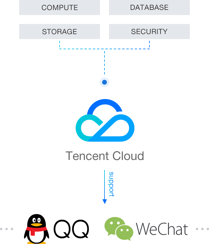 What is Tencent Cloud